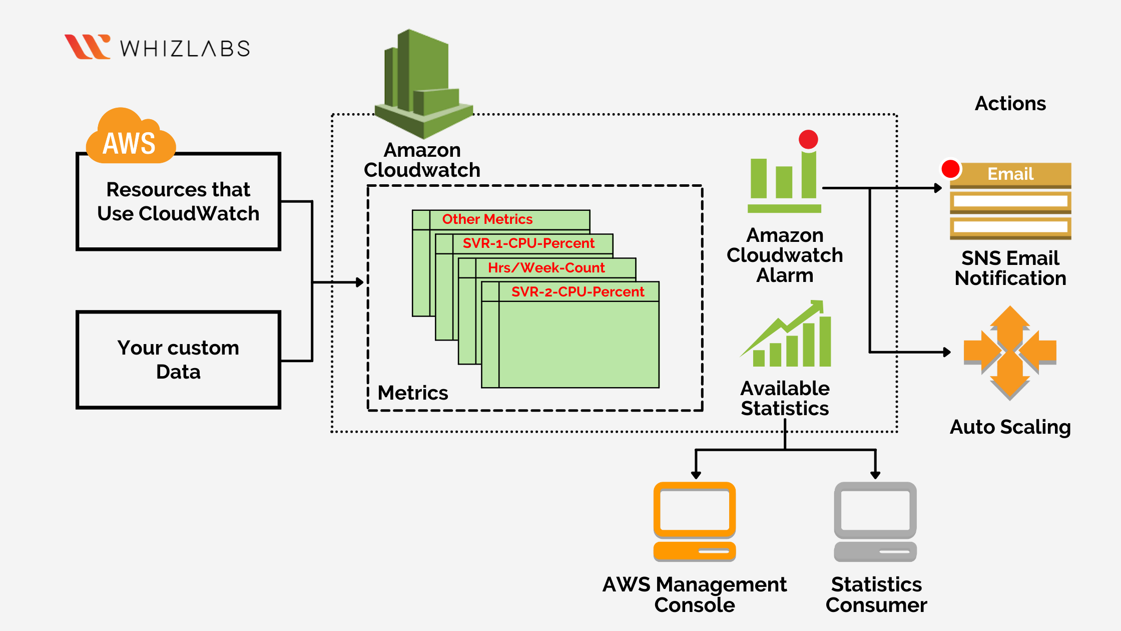 The functionality of AWS CloudWatch