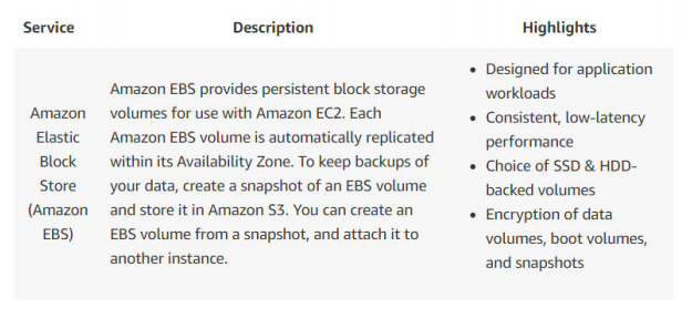 AWS Backup Recovery 2