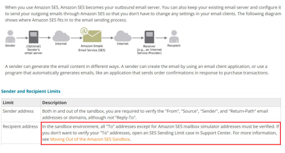 AWS Simple Email Service 1
