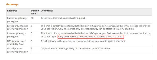 AWS VPC 5