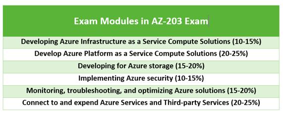 AZ-203 Exam Modules