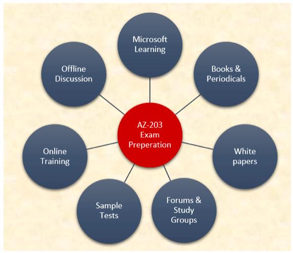 AZ-203 Exam Preparation