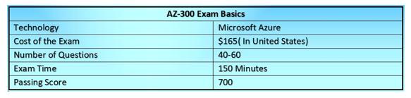 AZ-300 Exam Basics