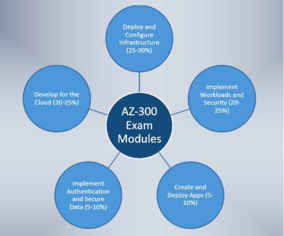 AZ-300 Exam Modules