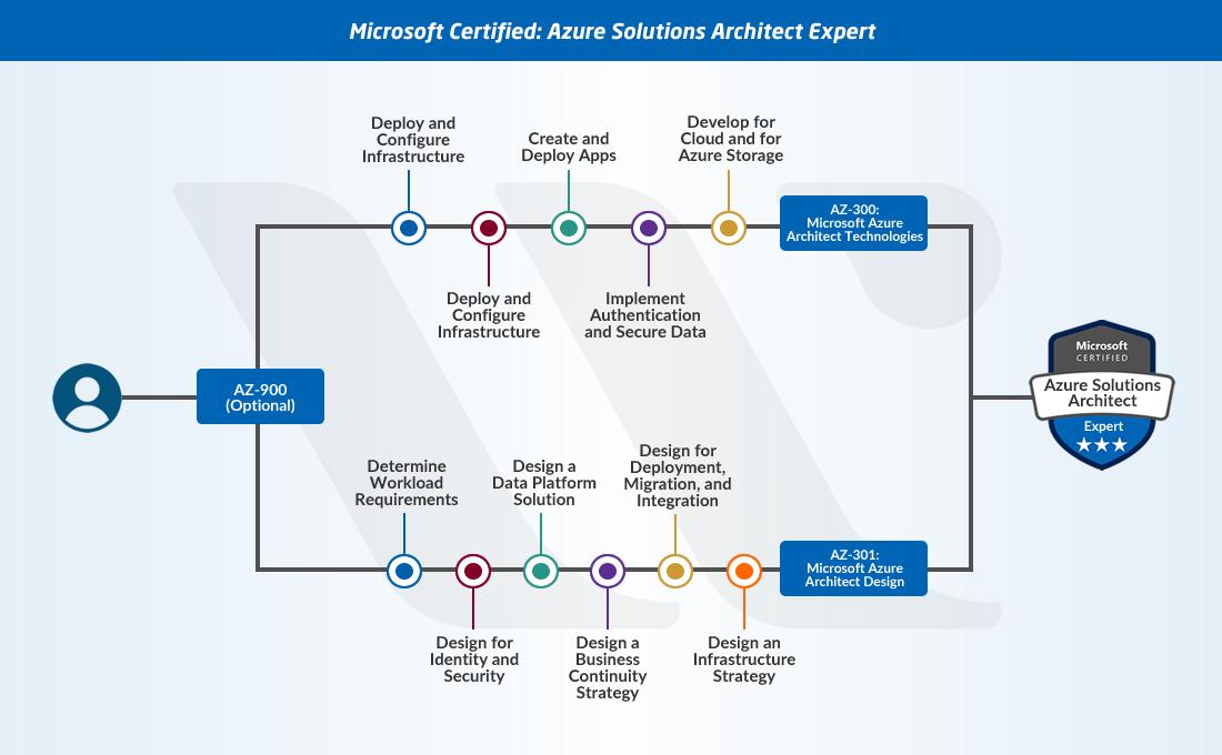 Azure Solution Architect Expert