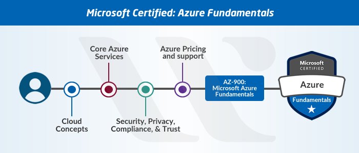 Azure Fundamental