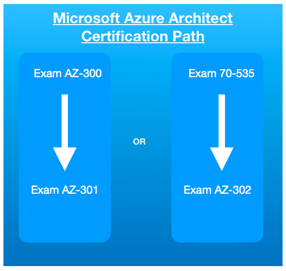 Azure Architect Certification Path