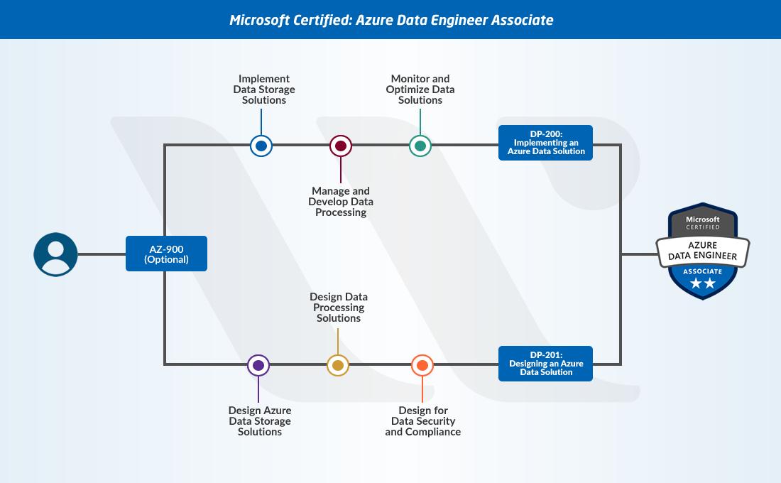 Azure Data Engineer Associate