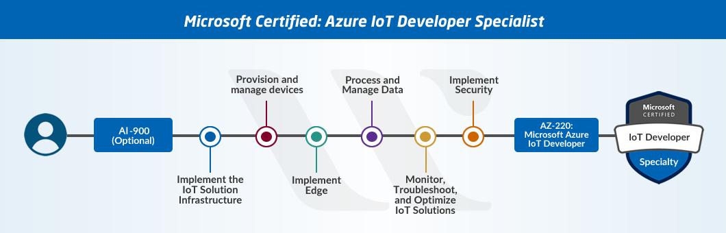 Azure IoT Developer Specialist