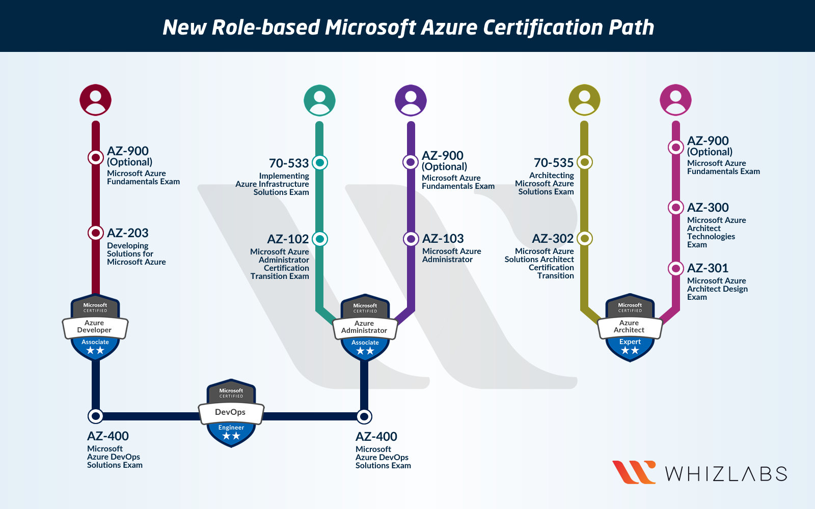 New Microsoft Azure Certifications Path in 2019 [Updated] - Whizlabs