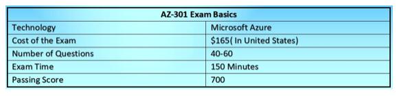AZ-301 Exam Basics