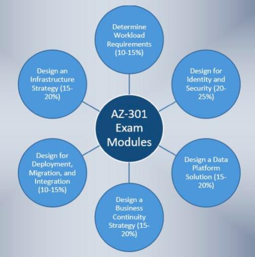AZ-301 Exam Blueprint