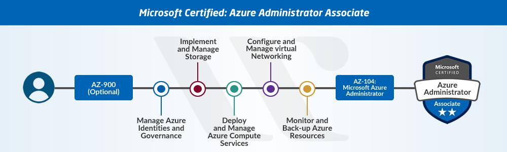 AZ-104 Azure Administrator Associate