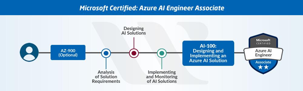 Azure AI Engineer Path