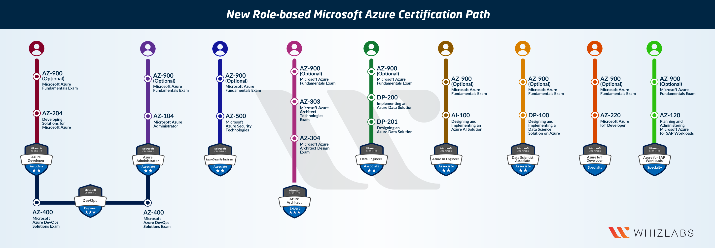 Azure Certification Path 2020
