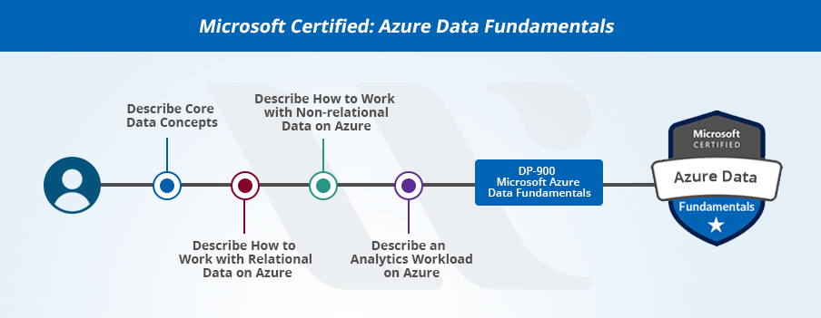 Azure Data Fundamentals