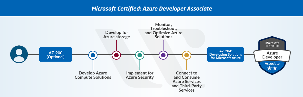 AZ-204 Azure Developer Associate