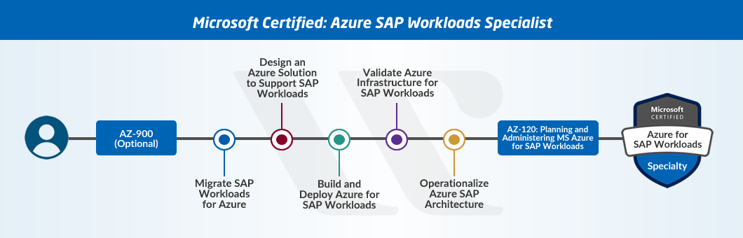 Azure Architect SAP workloads