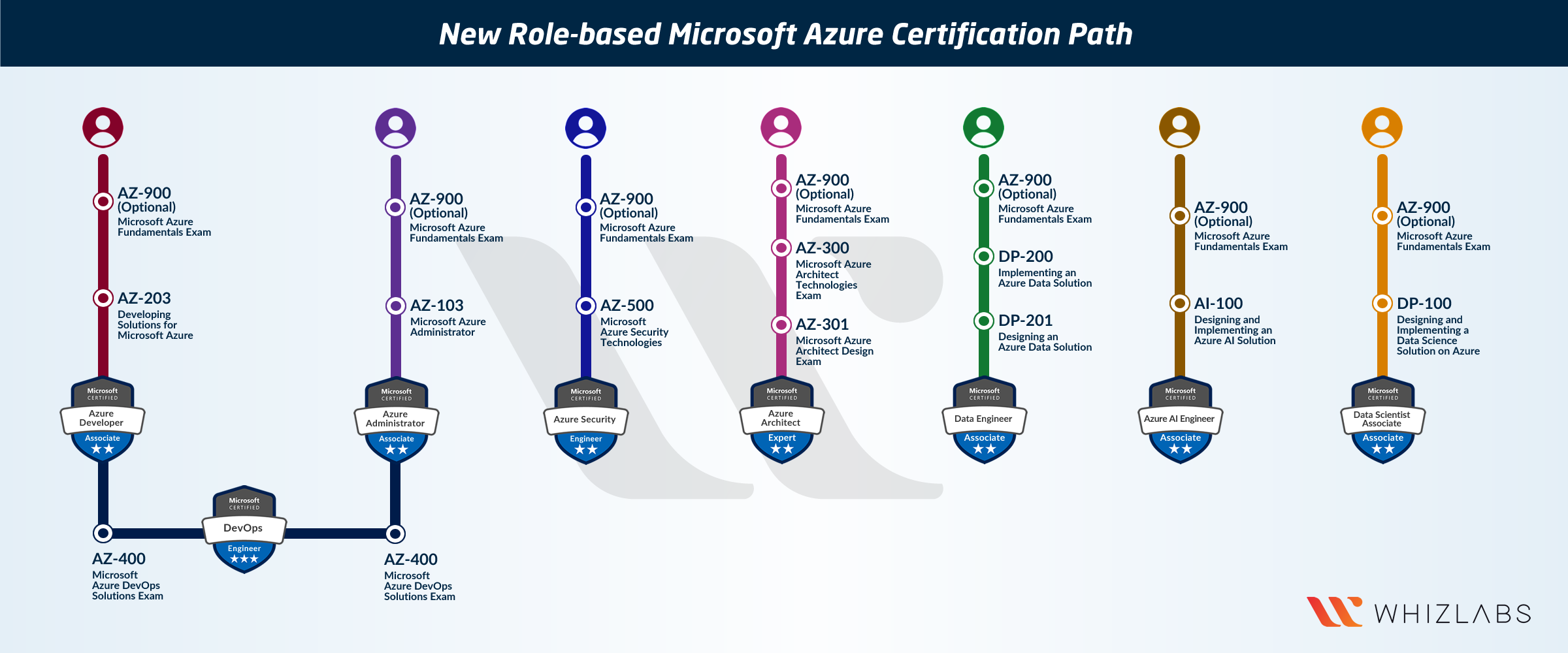azure certifications microsoft whizlabs path certification fundamentals 900 az exam based medium role feedback updated