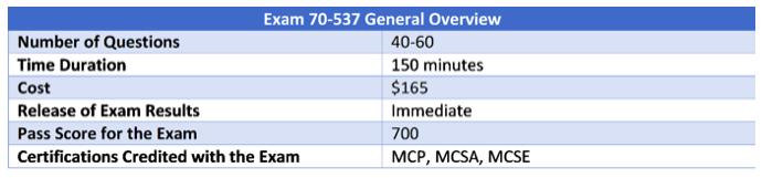 70-537 Exam Information