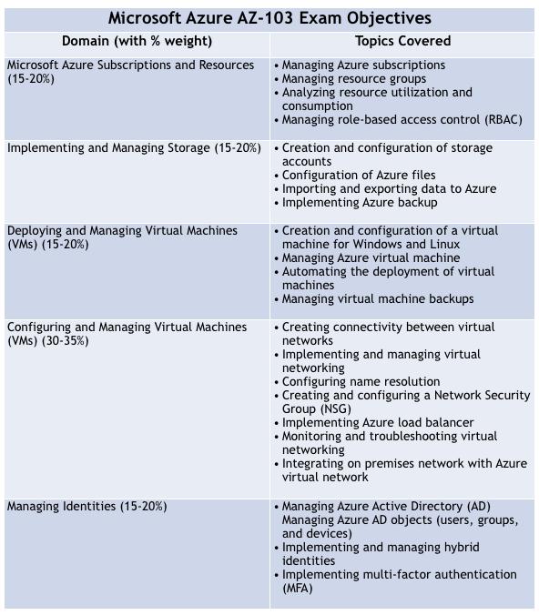 How to Prepare for the AZ-103 Microsoft Azure Administrator Exam