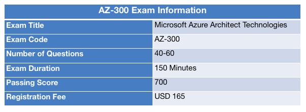 AZ-300 Exam Information