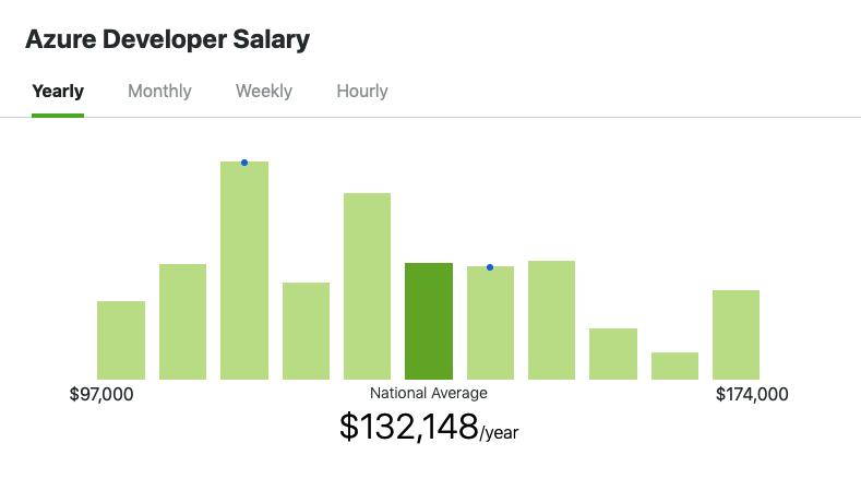 Azure Developer Salary