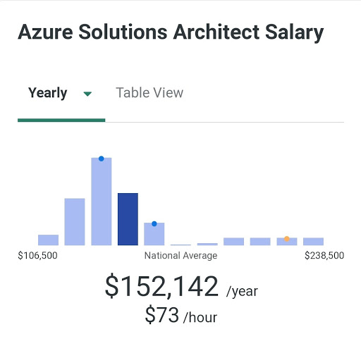 Azure Solutions Architect Salary