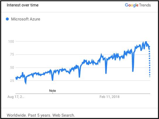 Azure Trends