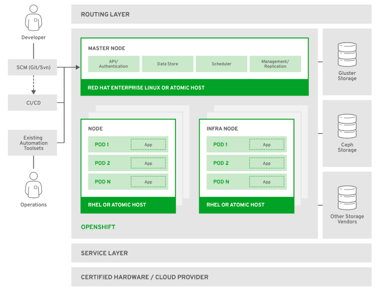 OpenShift Online Architecture
