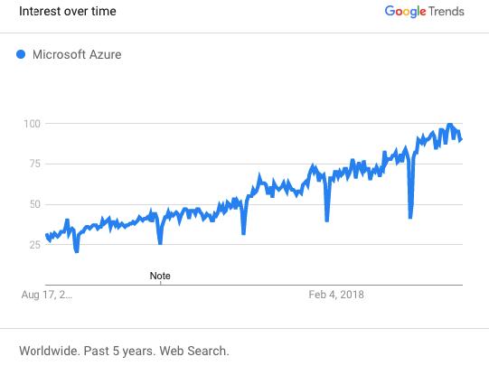 Microsoft Azure Google Trends