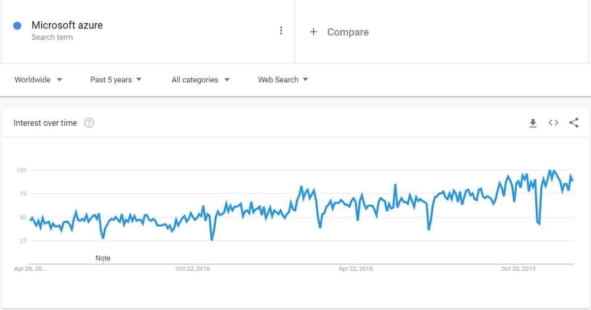microsoft-azure-trend-search-volume