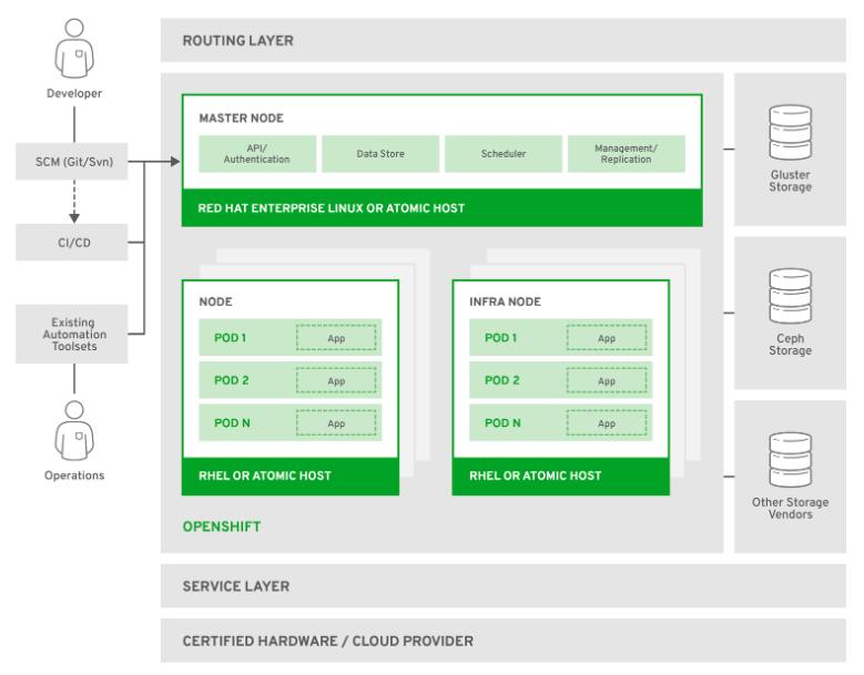 Openshift container platform architecture