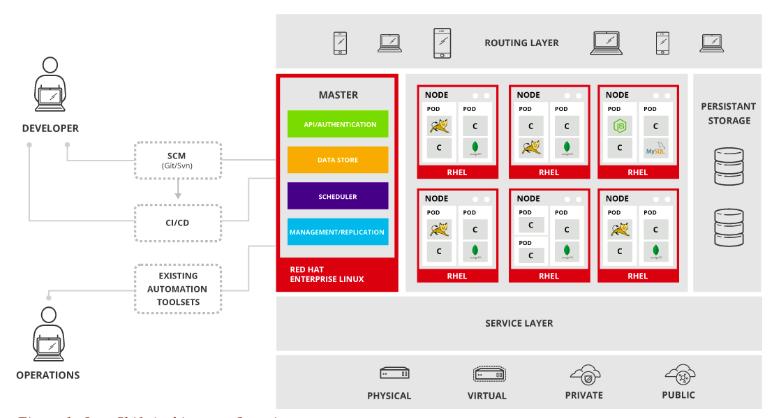 Openshift Enterprise Architecture