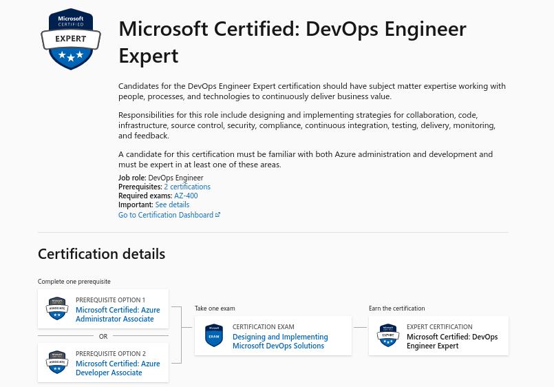 Microsoft Certified DevOps Engineer Expert