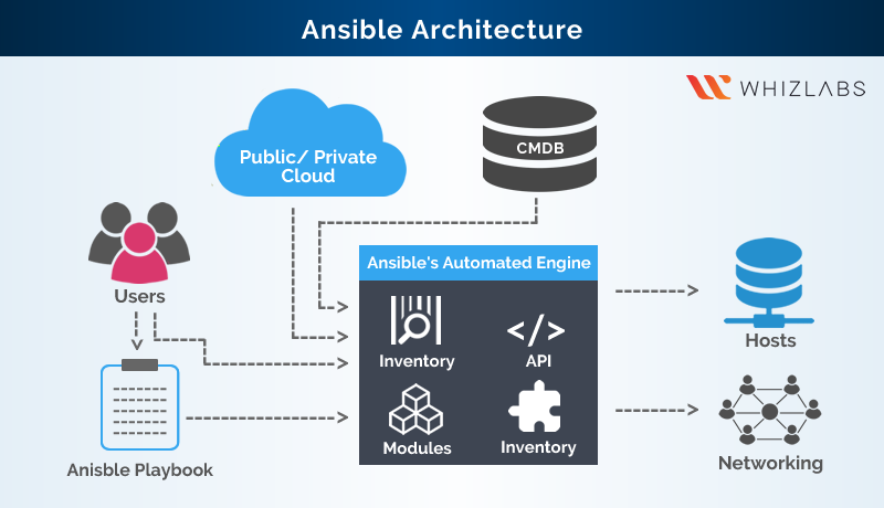 Ansible Tutorial - A Quick Introduction - Whizlabs Blog