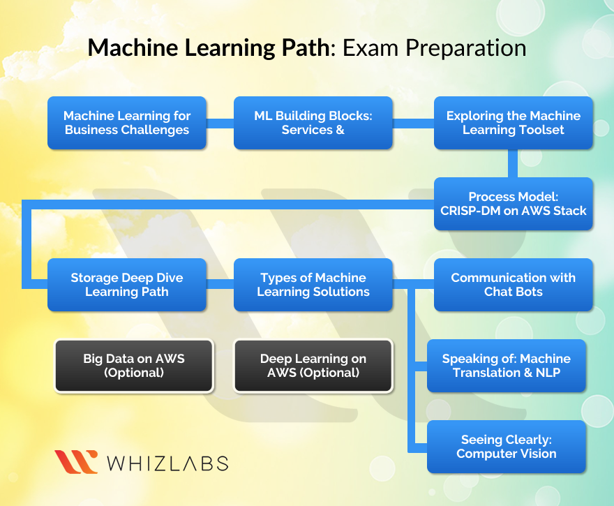 Learning path for machine learning