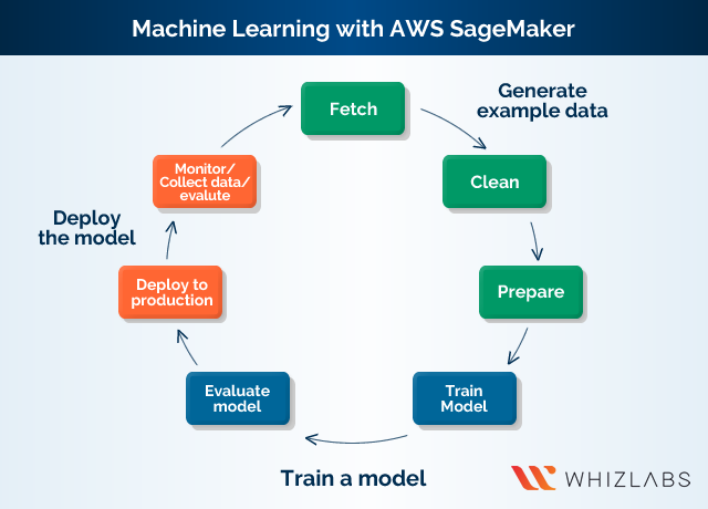 Machine Learning with AWS SageMaker