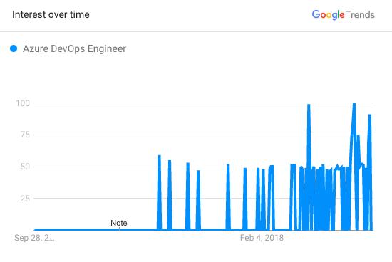 Microsoft Azure DevOps Engineer Google Trends