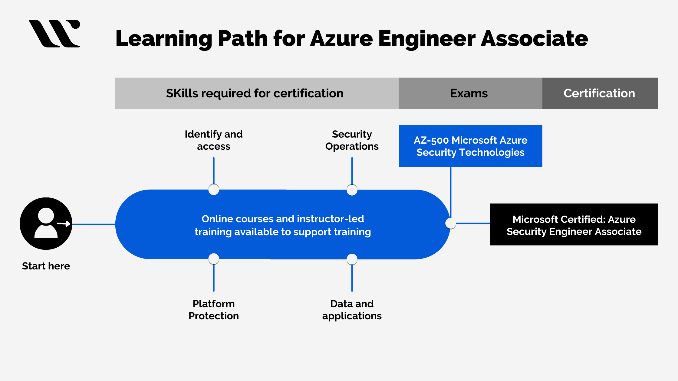 Learning Path for Azure Engineer Associate