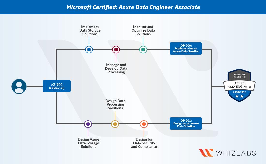 Azure Data Engineer Certification Path