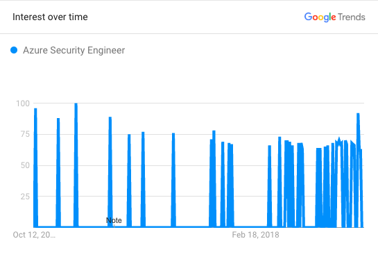 Azure Security Engineer Trends