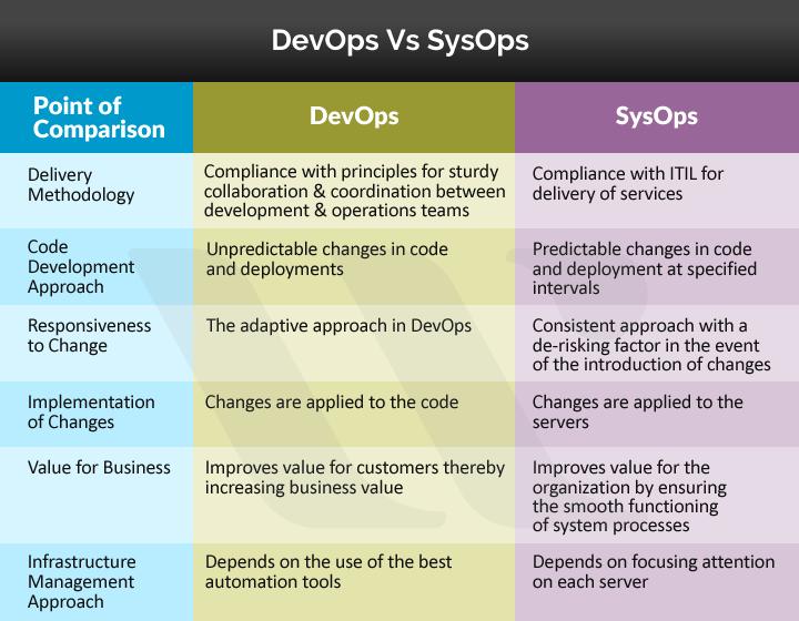 sysops vs DevOps
