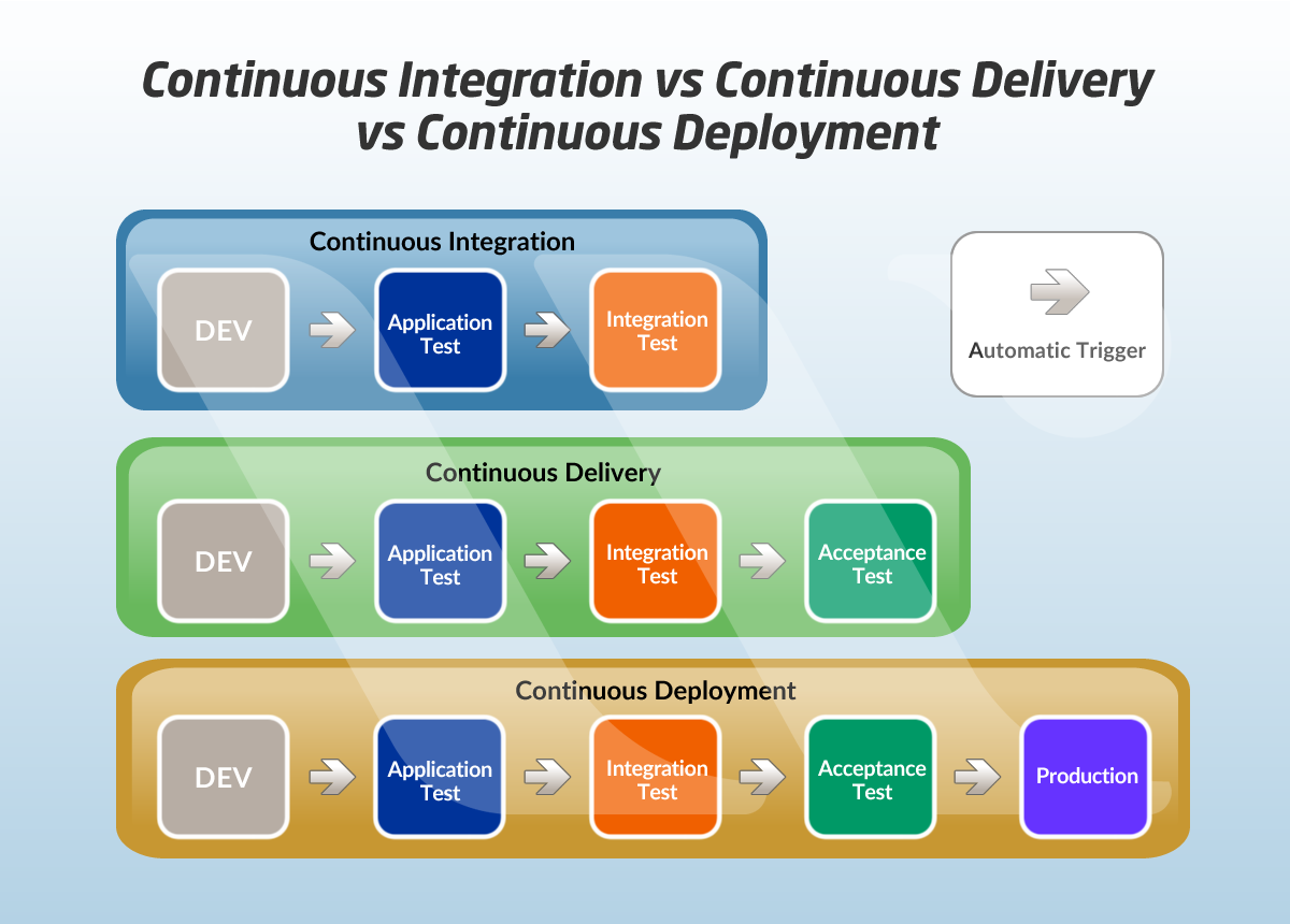 Continuous Integration vs Continuous Delivery vs Continuous Deployment