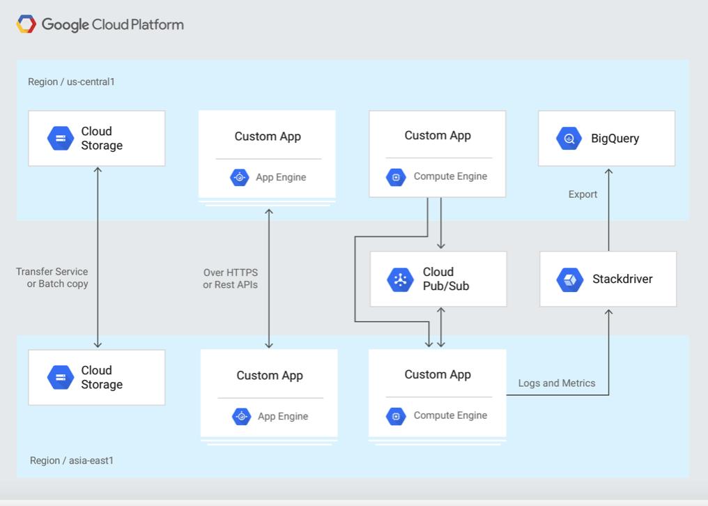 Google Cloud Platform Cheat Sheet - Whizlabs Blog