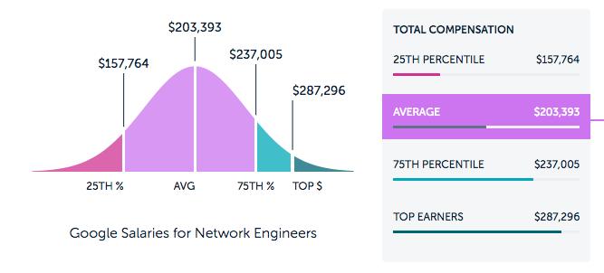 Google Cloud Network Engineer Salary