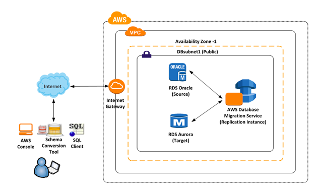 AWS Database Migration Service Architecture