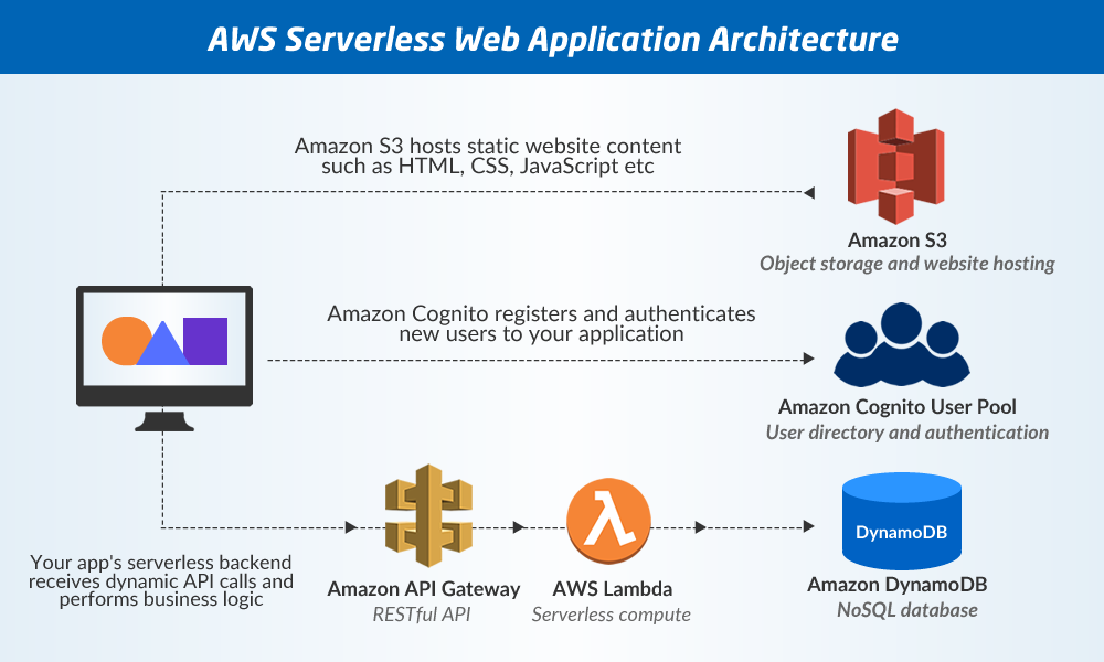 AWS Serverless Web Application Architecture