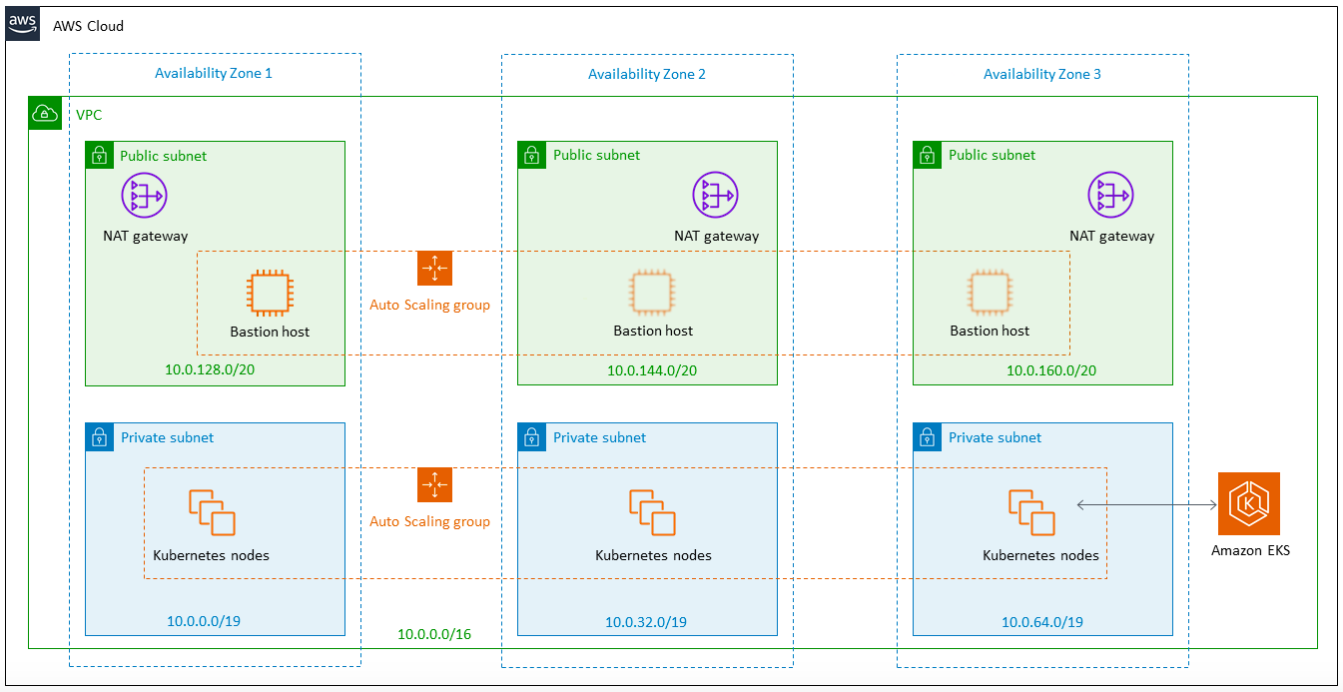 Amazon EKS Architecture