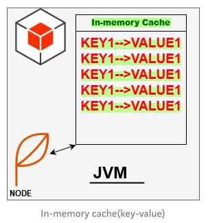 in-memory cache